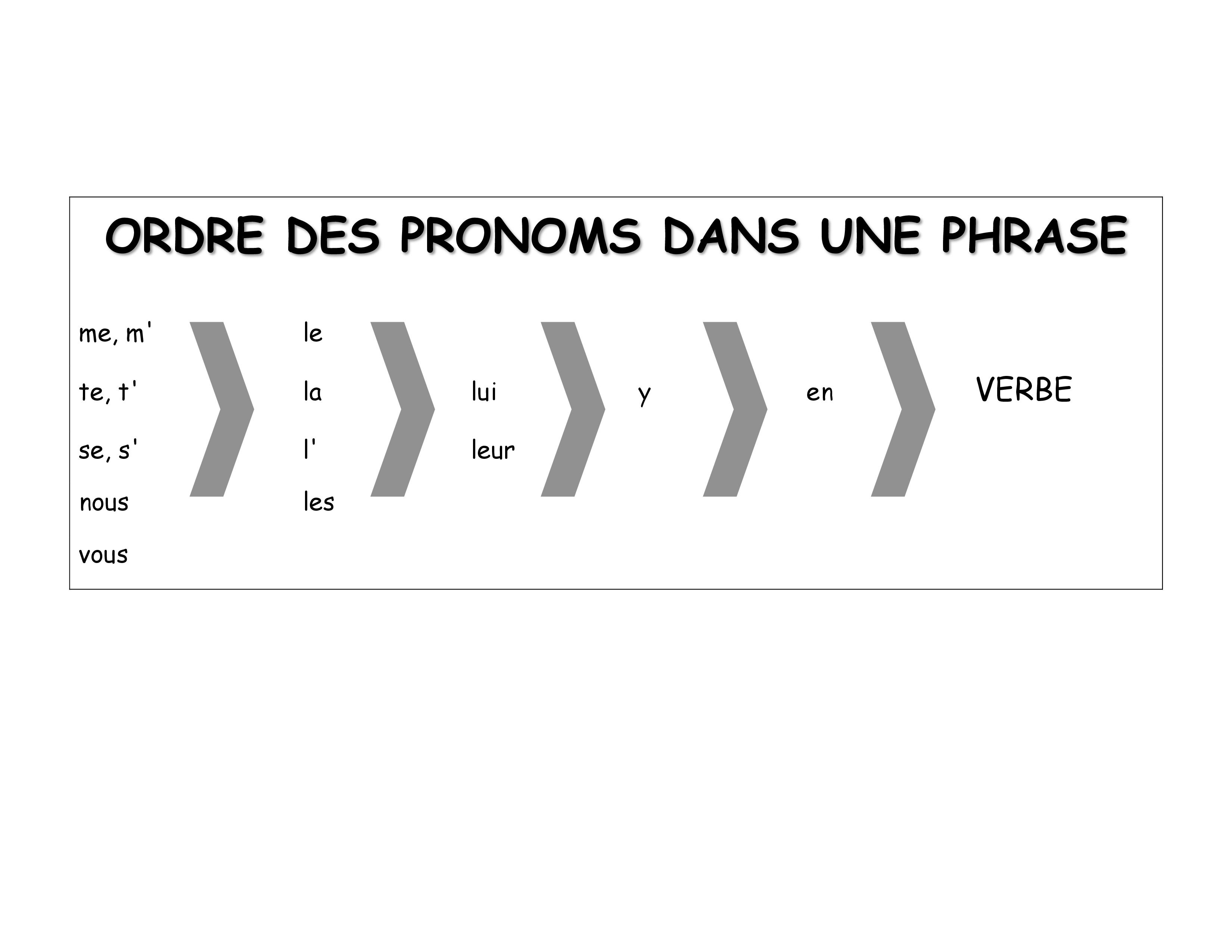 French Grammar Order Of Pronouns In A Sentence