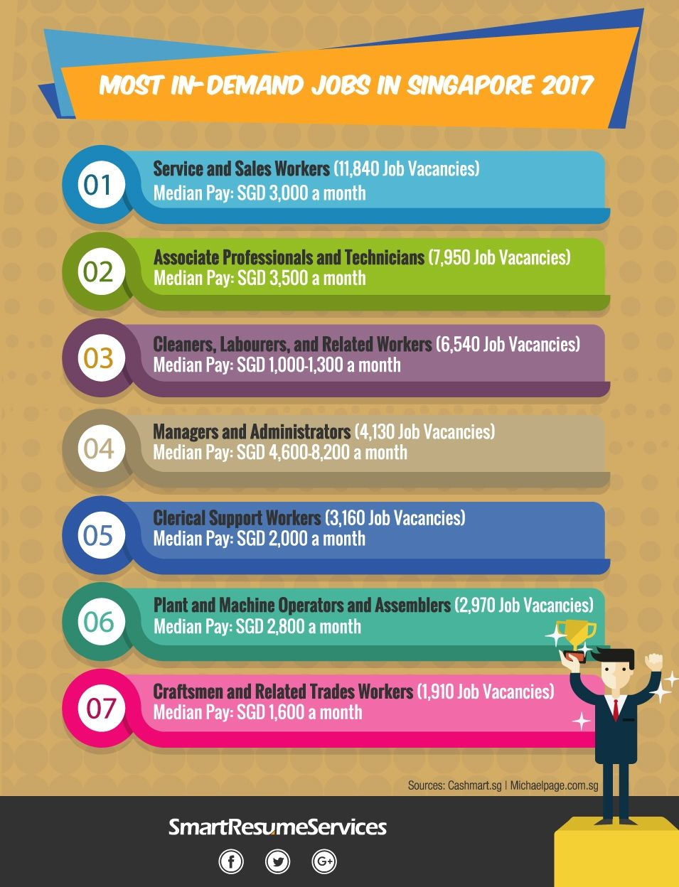 Singapore Job Market Trends Salary And Employment Conditions