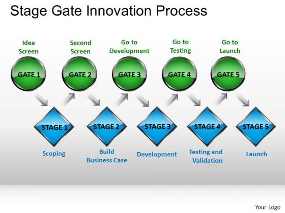 Ppt Slides Stage Gate Innovation Process Powerpoint Templates Ppt
