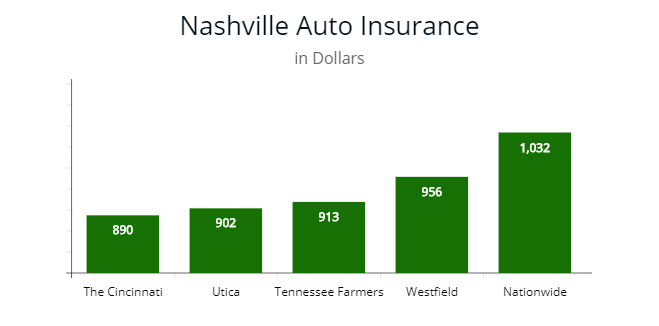 Cheapest Auto Insurance In Tennessee By Price For All Age Drivers