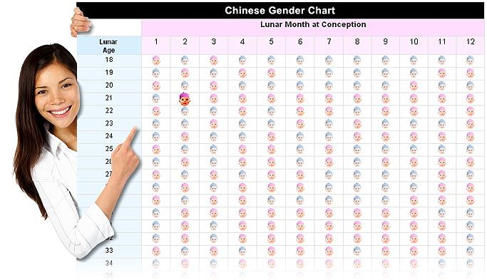 Chinese Gender Chart For Prediction Baby Chinese
