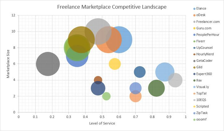 Freelance Marketplace Competitive Analysis Freelance