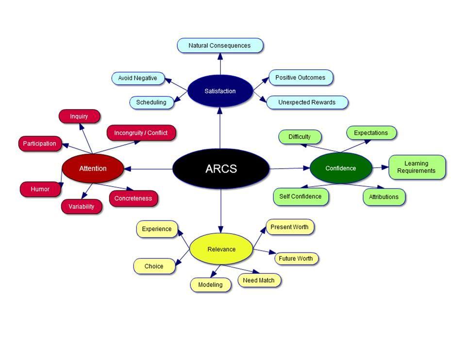 John Keller S Arcs Model Of Motivational Design Attention Relevance Confidence Sati Learning Design Learning And Development Instructional Design