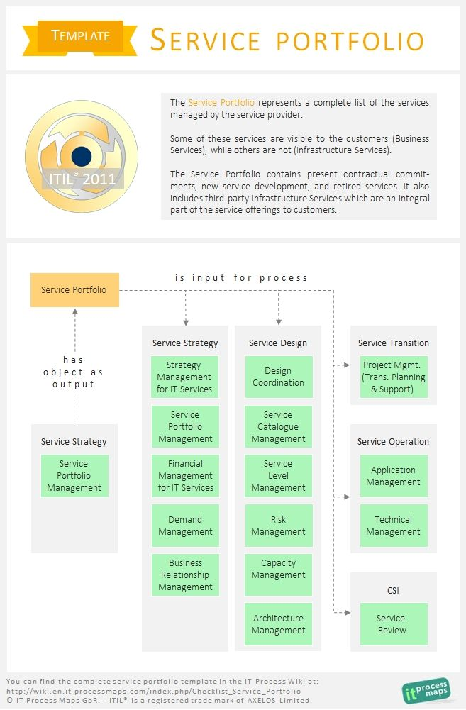 itil implementation plan template - itil service portfolio template the service portfolio