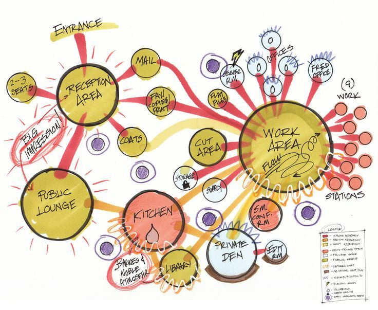 Image Result For Office Interior Design Analysis Bubble Diagram Pinterest Architecture