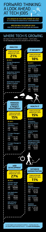 10 High Tech Jobs in High Demand Top IT Jobs of 2017