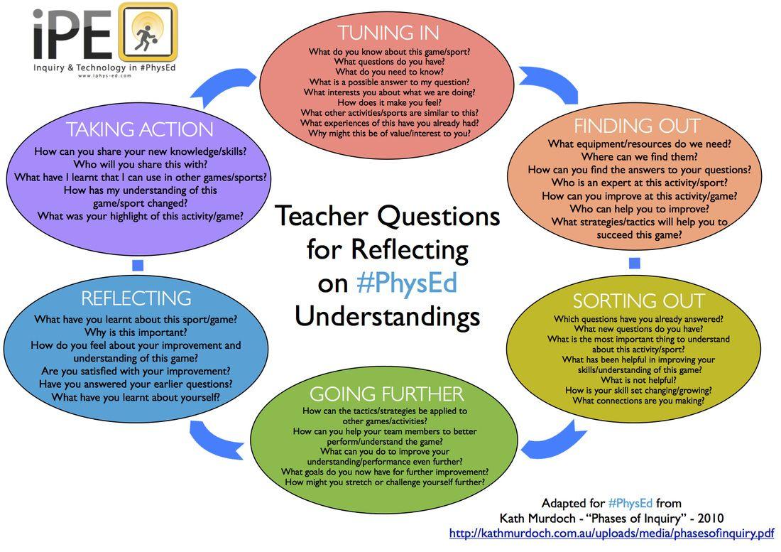 Teachers Questions For Reflecting On Pe Understandings Kath Murdoch Physical Education Teacher This Or That Questions Physical Education Activities