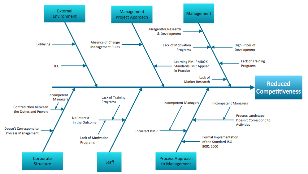 Business productivity ishikawa diagram factors reducing business productivity ishikawa diagram factors reducing competitiveness sample24g 995565 infograficos pinterest diagram ccuart Gallery