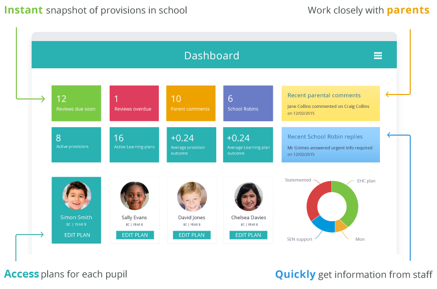 Provision Map Writer Learning Plan & Provision Map Writer | Powerful web based SEN
