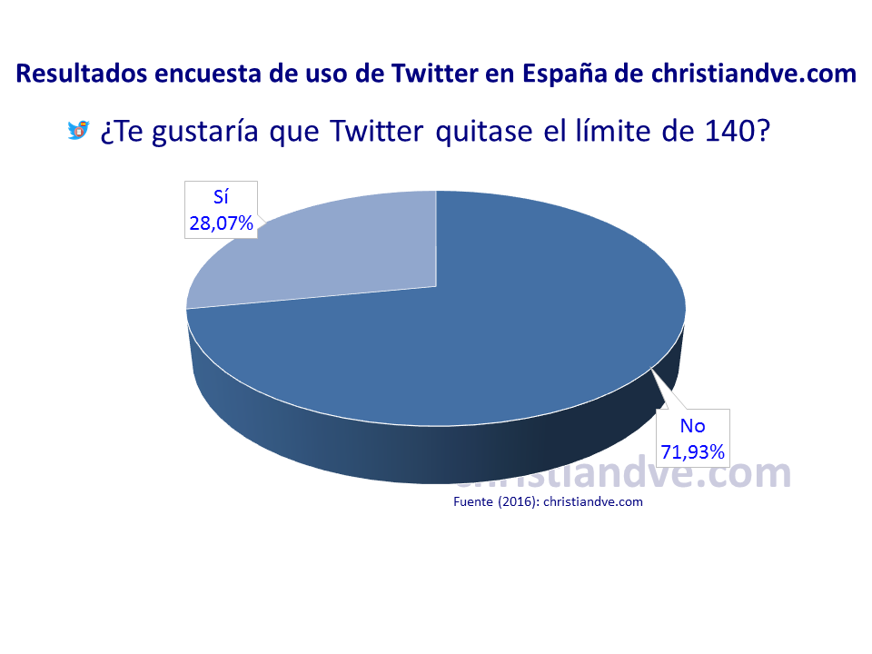 ¿Te gustaría que Twitter quitase la limitación de 140 caracteres?