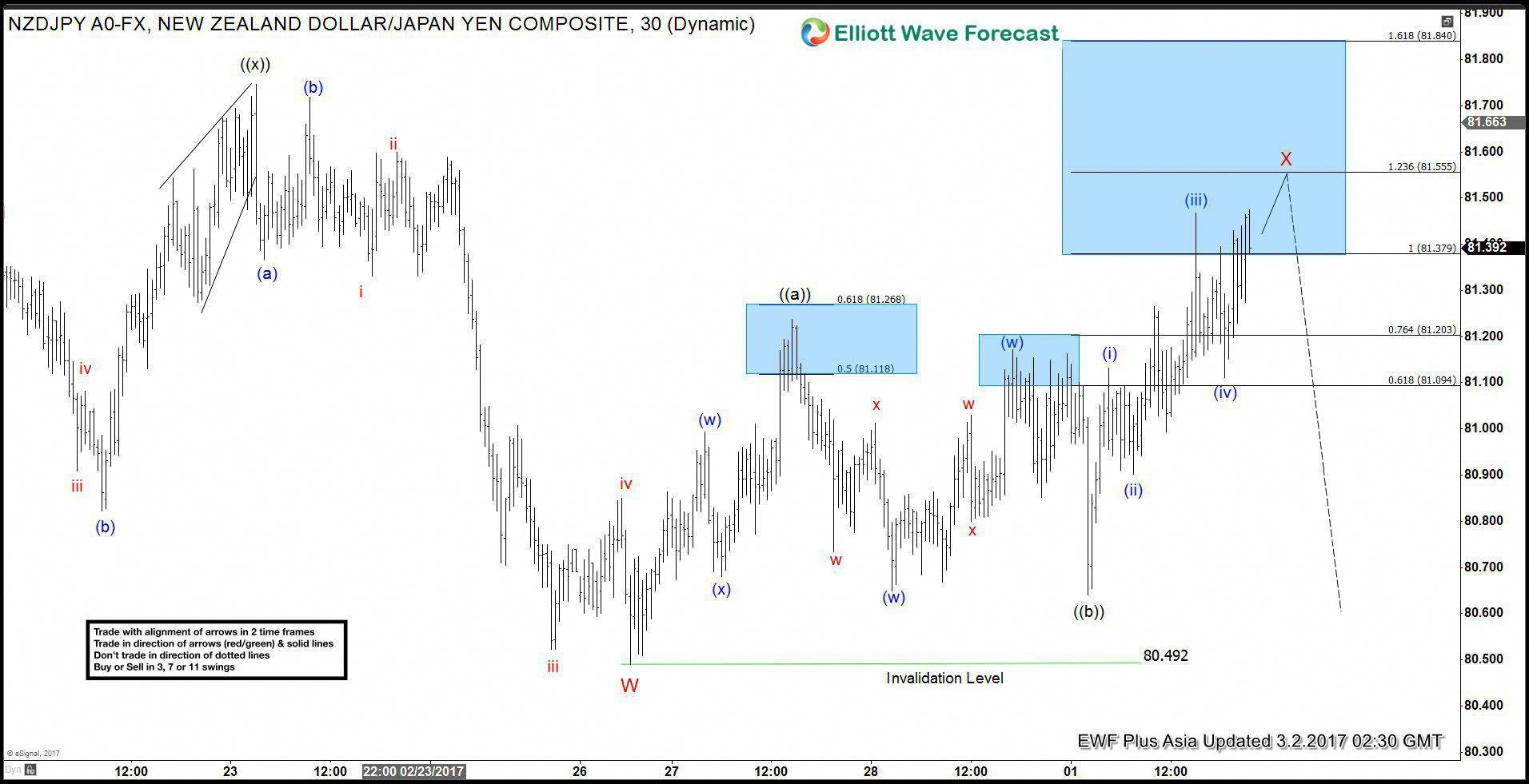 Check Your Elliott Wave Knowledge Trading Elliottwave Forex