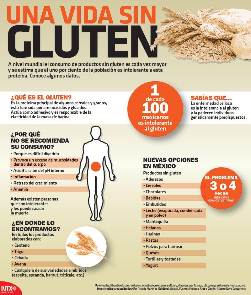 Para intolerantes prohibidos al personas gluten alimentos