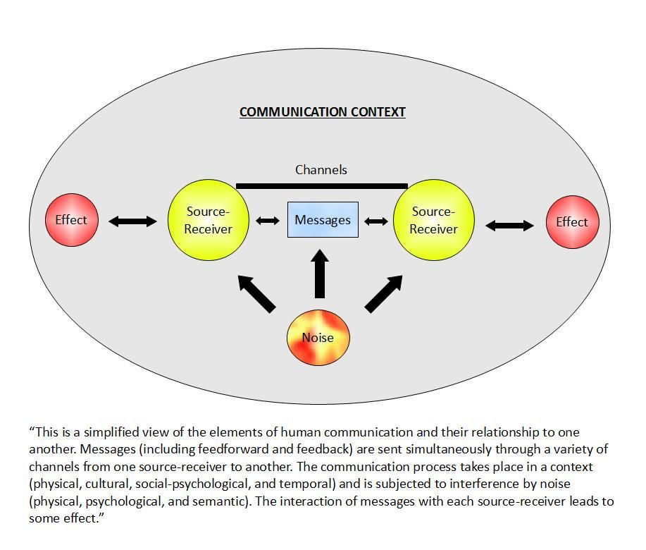 language human communication This article is a review of two contrastive views on the co-evolution of language and the brain  nonlinguistic communication – human or nonhuman.