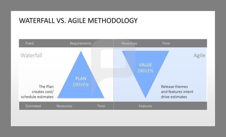 Waterfall vs agile methodology waterfall is plan driven for Project management agile waterfall