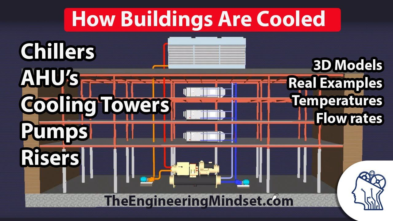 How A Chiller Cooling Tower And Air Handling Unit Work Together