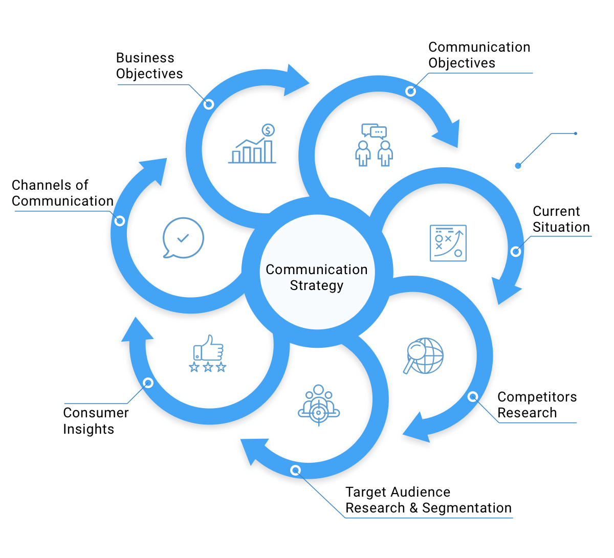 Developing a Communication Strategy, Step by Step
