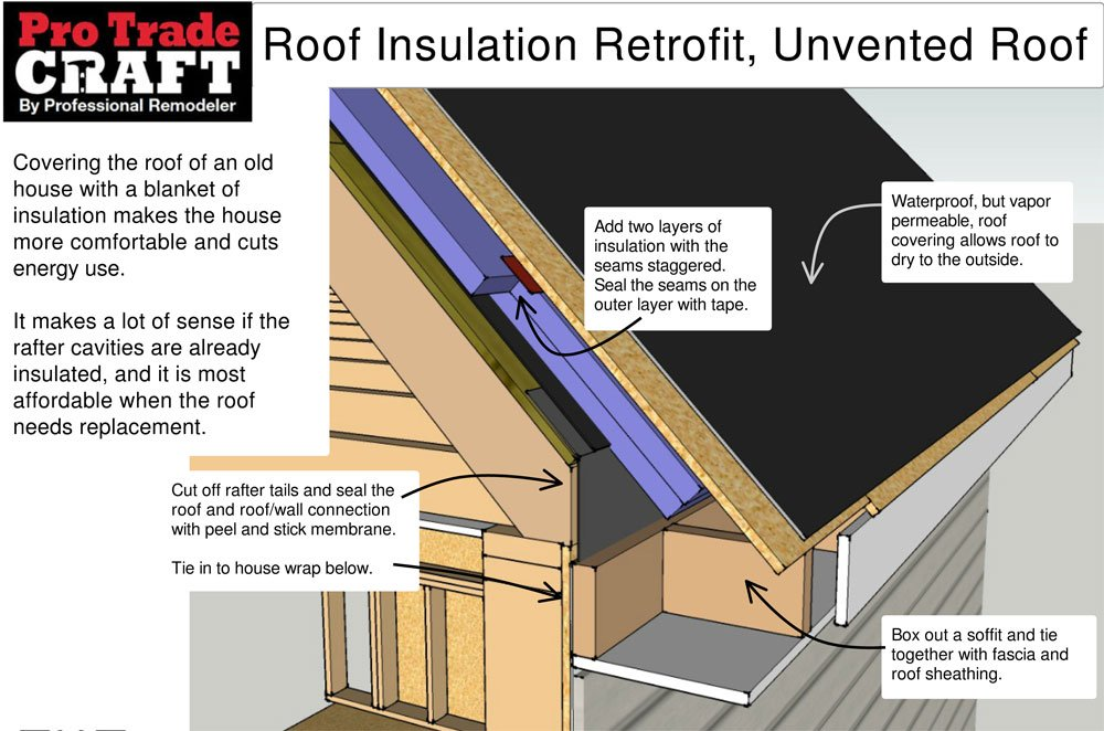 Exterior Roof Insulation Retrofit Unvented Roof Protradecraft In 2020 Roof Insulation Exterior Insulation Roof Sheathing