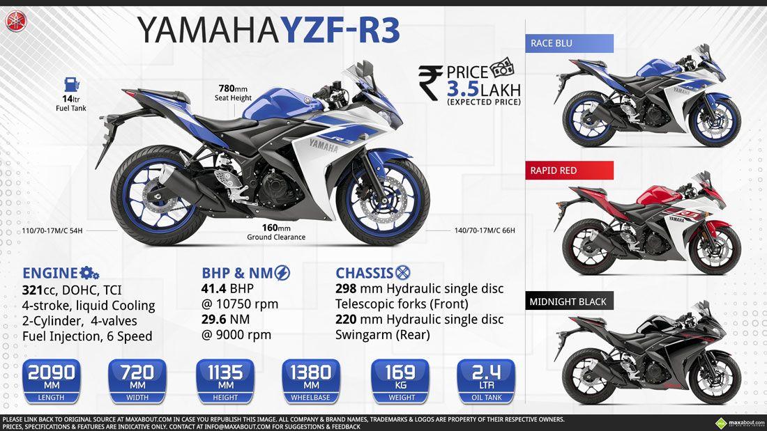 Yamaha R3 Price >> Yamaha Yzf R3 Lightweight Supersport For Everyday Use