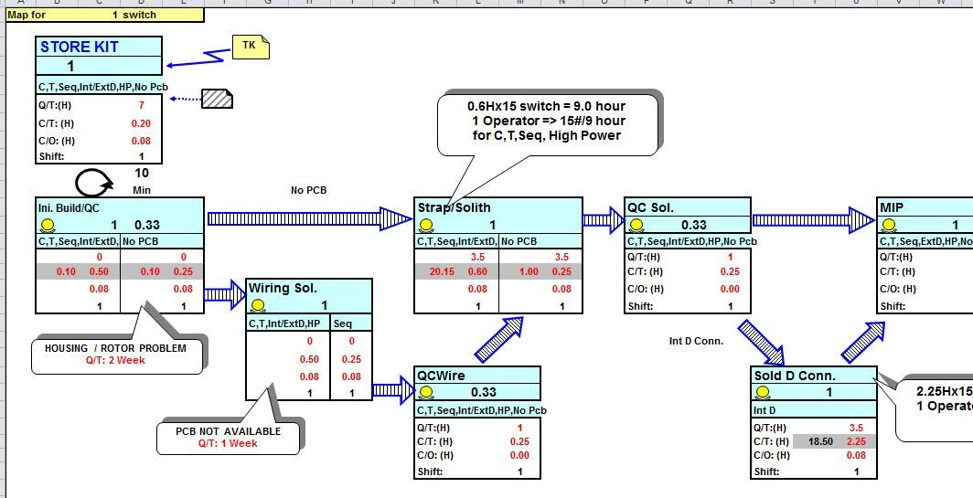 Value Stream Map Template for Microsoft Excel Excel