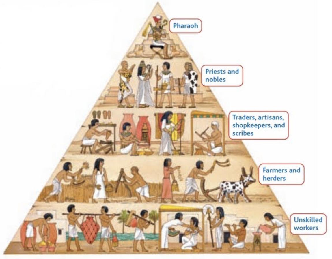 Egyptian Social Economic Hierarchy Worldhistory
