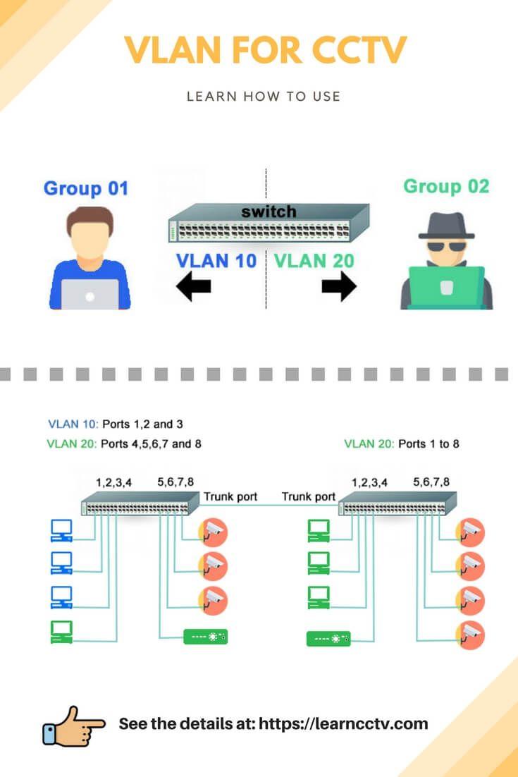 How To Setup Vlans For Cctv Cameras  Easy Explanation