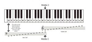 Learn The Bass Clef Spaces With This Fun Piano Piece Beginner