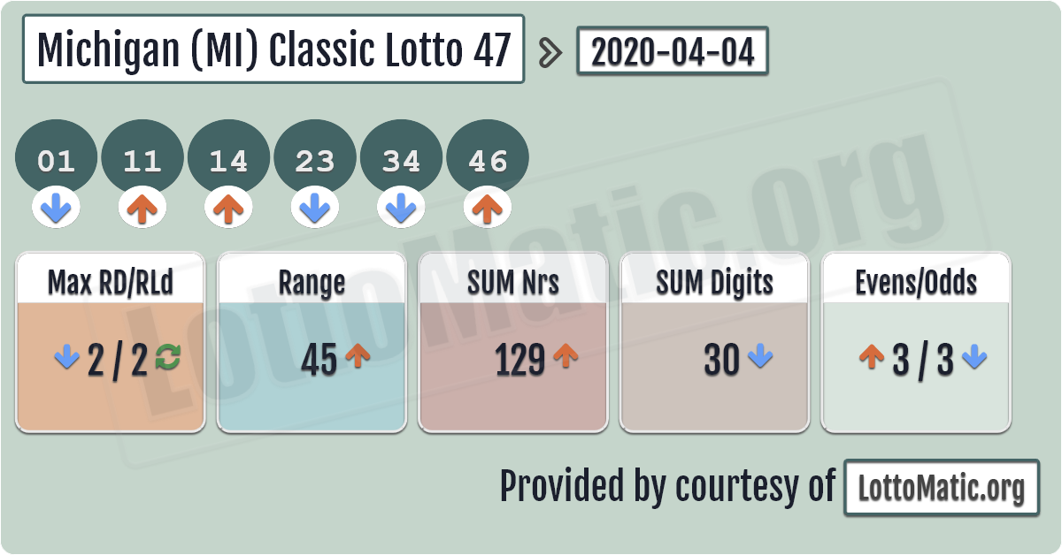 Michigan (MI) Classic lottery 47 results › 20200404 in