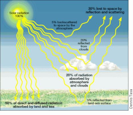 Solar Radiation Diagram Figure 12 Solar Radiation This Diagram