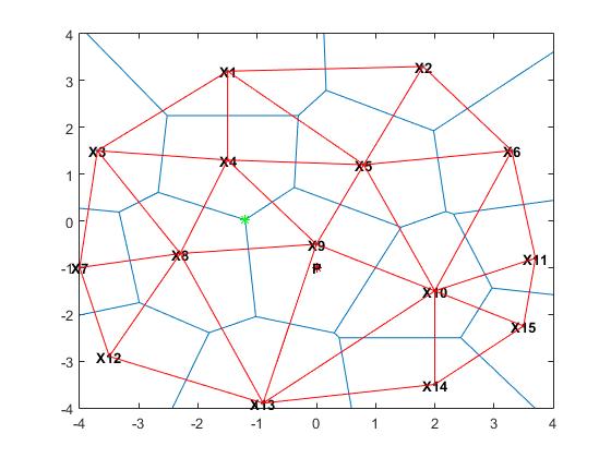 Plot 2-D Voronoi Diagram and Delaunay Triangulation>MATLAB