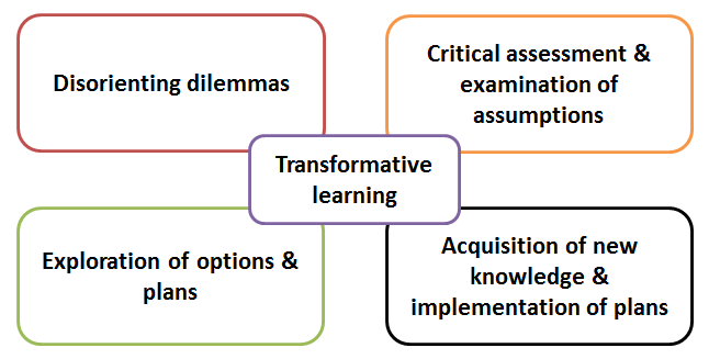 transformational learning and mezirows seven phases In addition to advancing our understanding of transformative learning and an integrated model of reflective thought, we hope this article will stir further in the late 20 th century, mezirow developed three types of reflection and seven levels of reflectivity, taking into consideration both confucius' inner experience and.