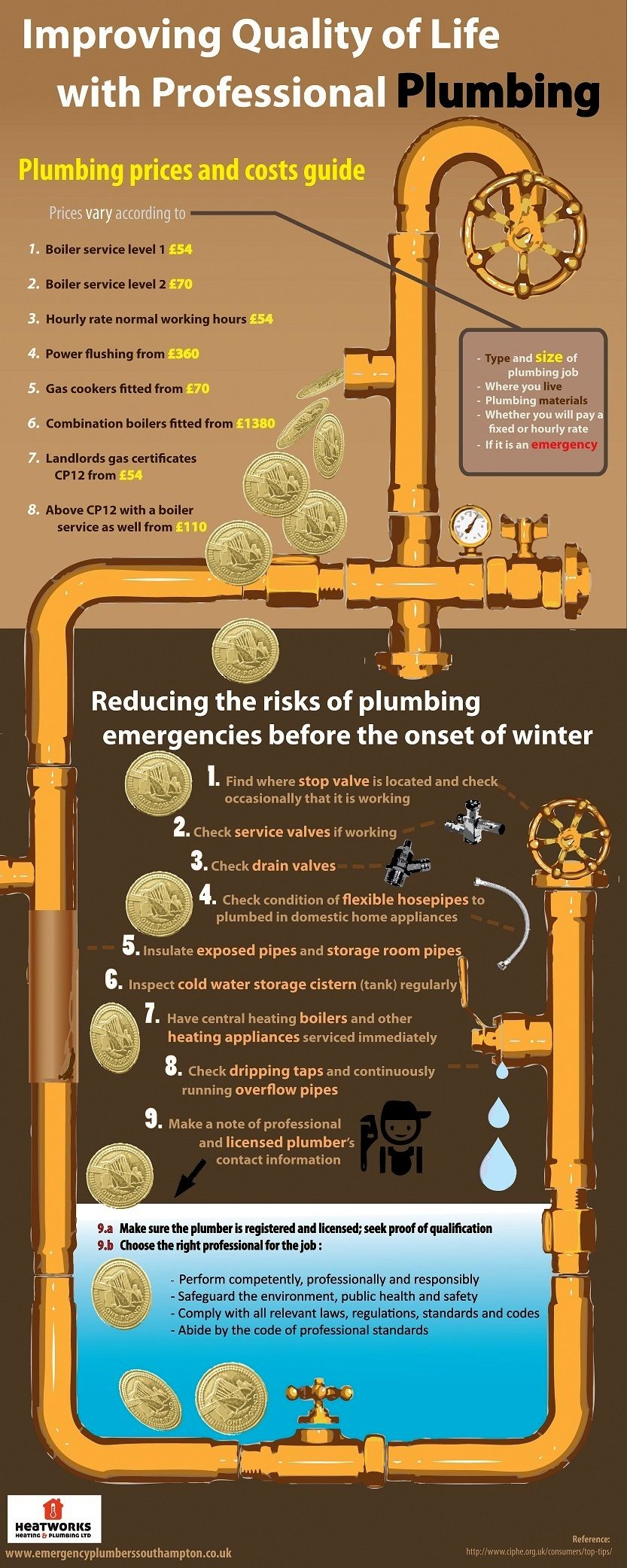 this is an infographic on the importance and cost of plumbing plumbing is quite indispensable in our daily lives playing a critical role in the secur