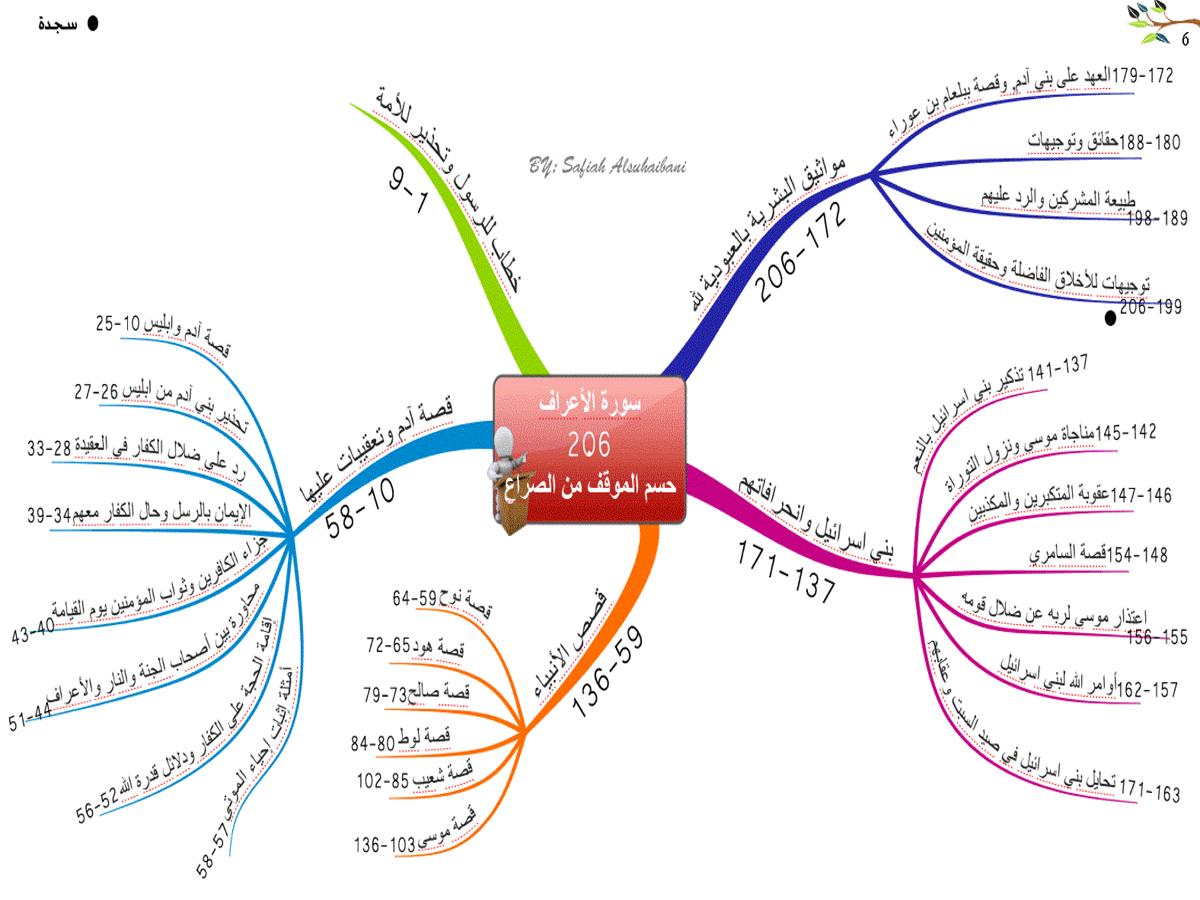 الخرائط الذهنية لسور القران منتديات عروس النيل Mind Map Quran Book Quran