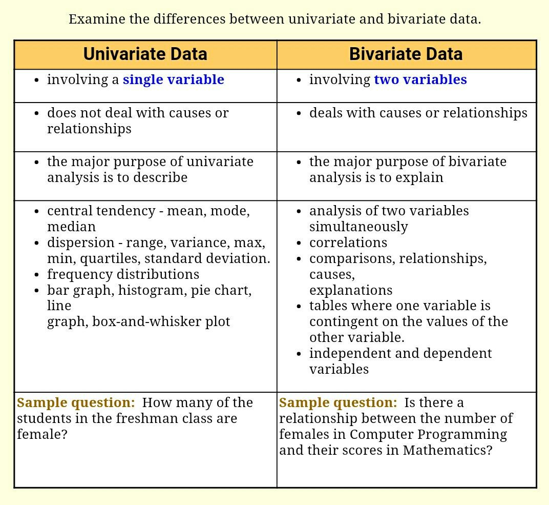 Univariate Vs Variate Data