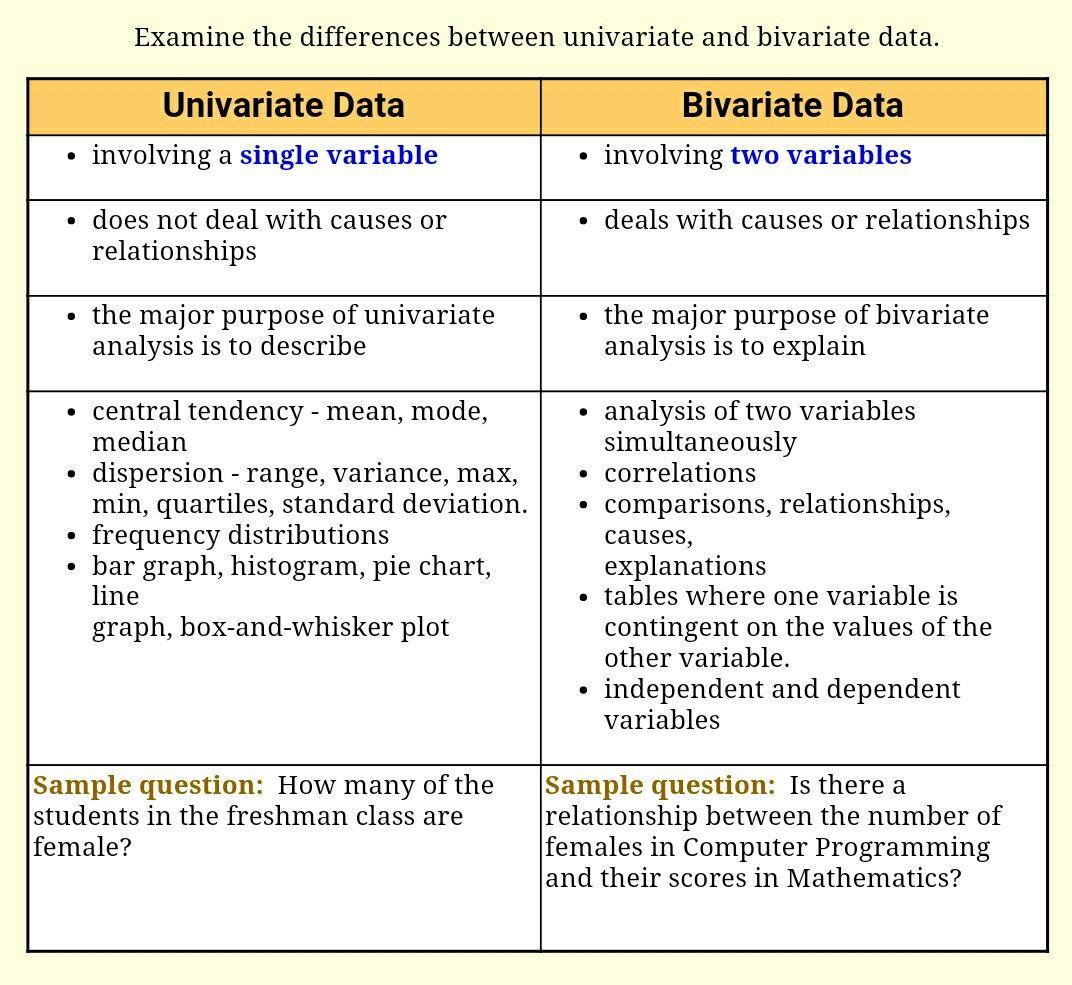 Univariate Vsvariate Data