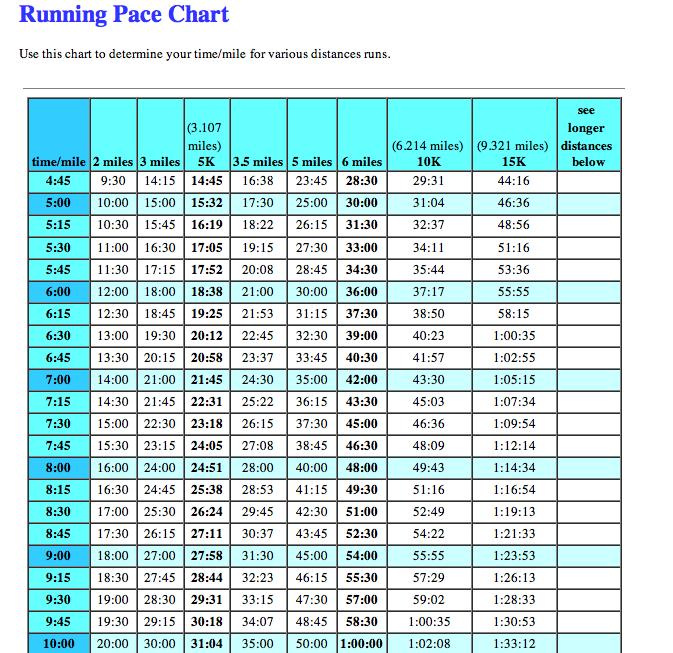 Pace Chart HttpWwwRacesRunComPaceChartMarathon