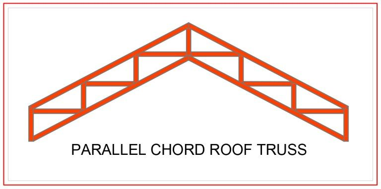 Different Types Of Roof Roof Trusses And Their Components Engineering Basic Roof Trusses Roof Truss Design Gable Roof Design
