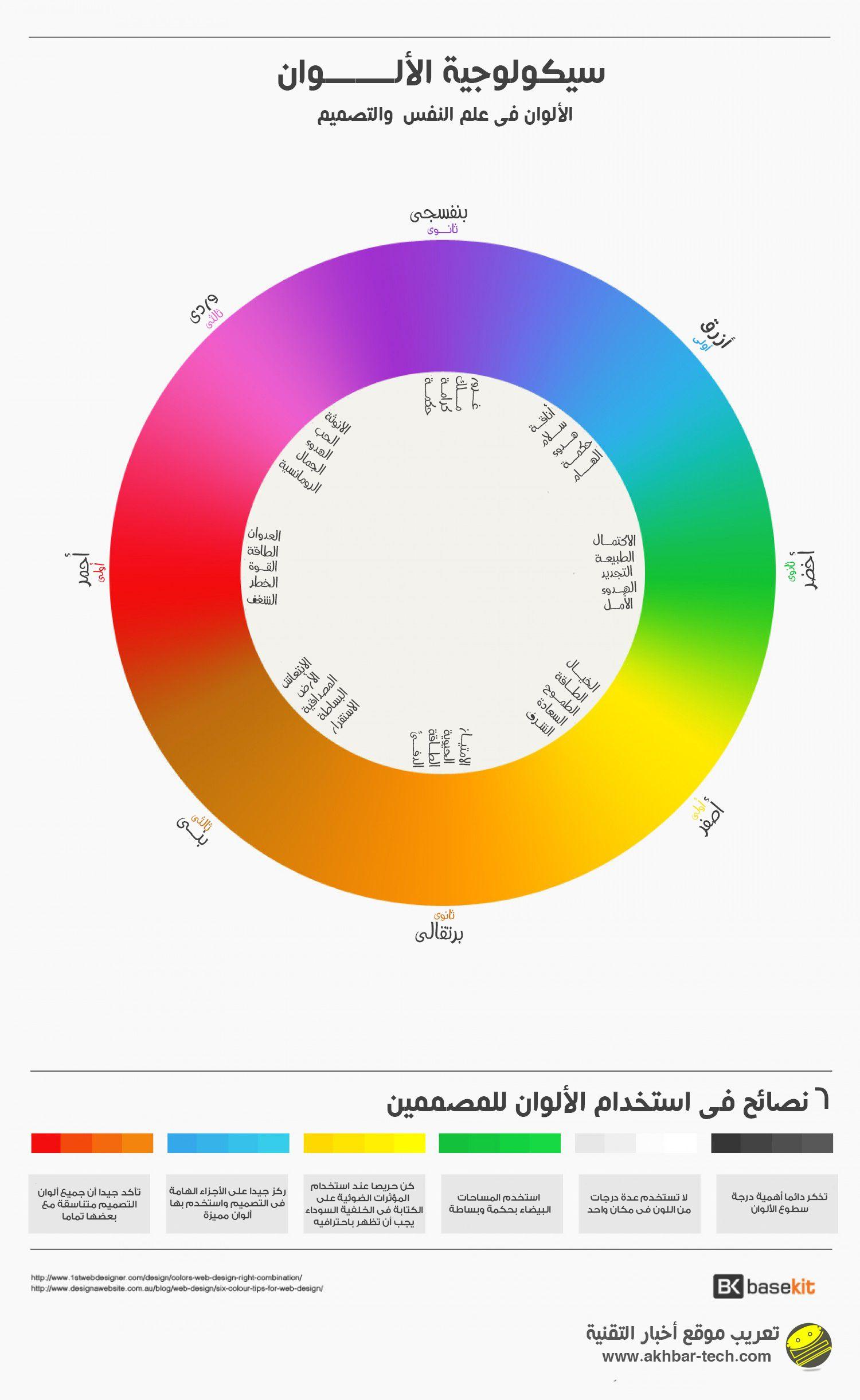 سيكولوجية الألوان فى علم النفس والتصميم التفاصيل الكاملة Http Www Akhbar Tech Com 6545 The Psychology Of Colors In Color Psychology Psychology Infographic