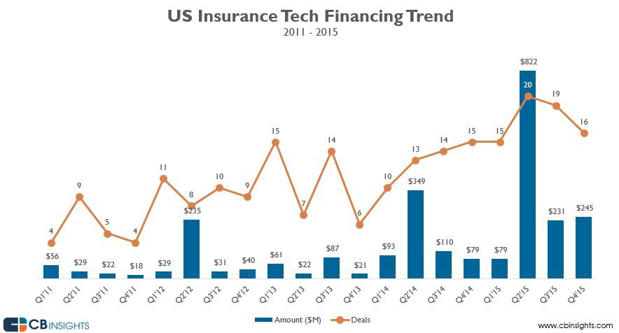Investors In Insurance Tech Look Beyond Health Insurance And