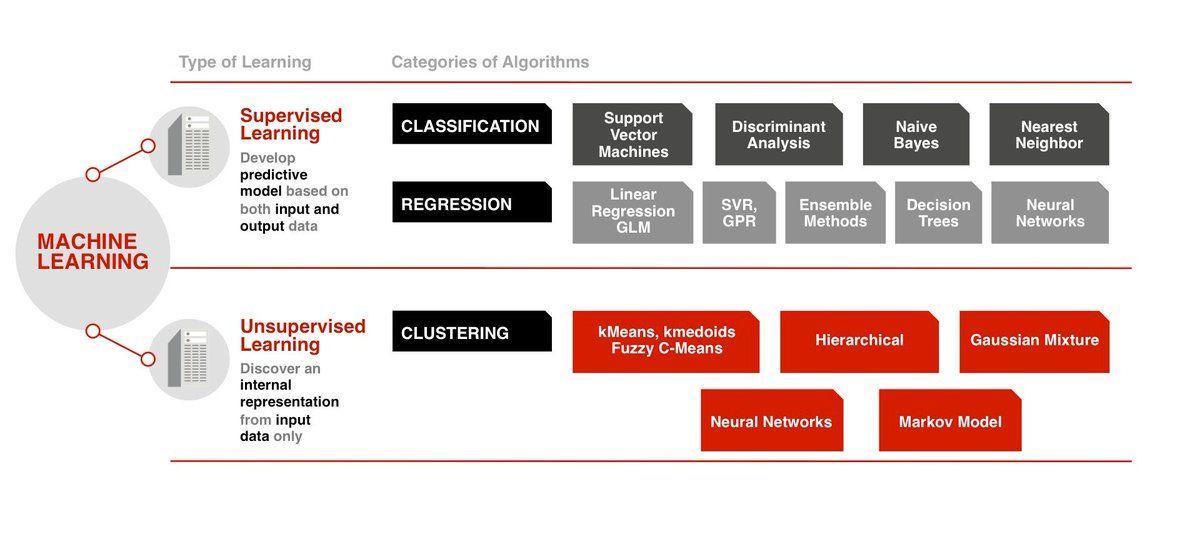 The Future of Machine Learning Revolution. #BigData #MachineLearning #DataScience #AI  http://buff.ly/2iiVpel