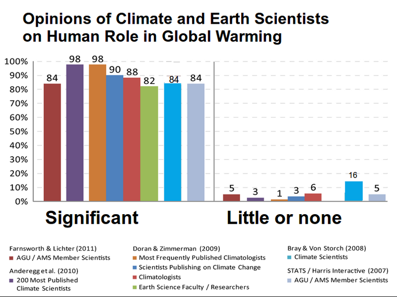 The Argument That Convinced A Libertarian To Support Aggressive Action On Climate Global Warming Change Essay Wikipedia