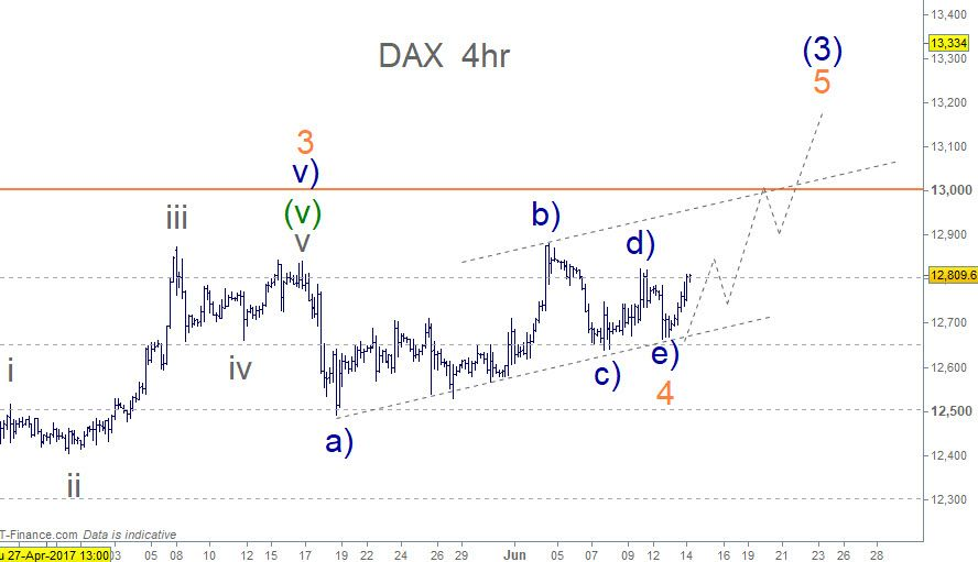 Dax Elliott Wave 4hr Chart Minor Wave 4 Elliott Wave Triangle