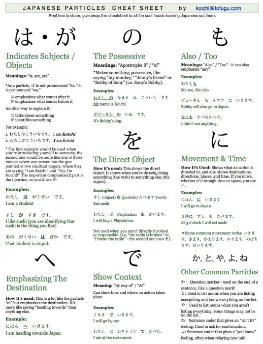Tofugu's Japaense-particles-cheatsheet