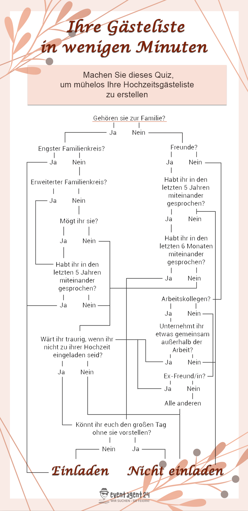 Tipps Zur Erstellung Der Hochzeitsgasteliste Gastegeschenk Hochzeit Hochzeit Hochzeitsgasteliste
