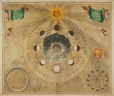 CELLARIUS, Andreas. [Celestial chart showing the Phases of the Moon] Typus selenographicus lunae phases et aspectus varios adumbrans.  Amsterdam, Schenk & Valk, 1708. A celestial chart showing a 'Selenographic diagram depicting the varying  phases and appearances of the Moon by shading.' At the centre is the earth, surrounded by the different phases of the Moon.
