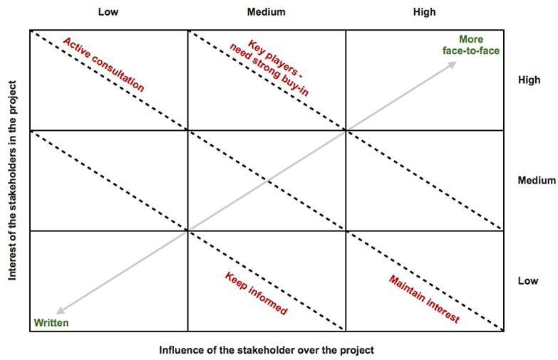 Stakeholder engagement Jisc Projectmanagement