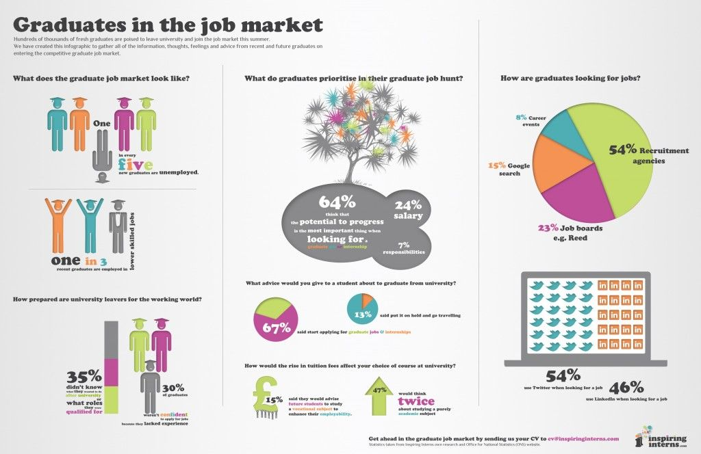 Interesting Graphic That I Spotted On One Of Brand Recruitment S Boards Graduate Job Hunting Graduate Jobs Marketing Jobs Job Hunting