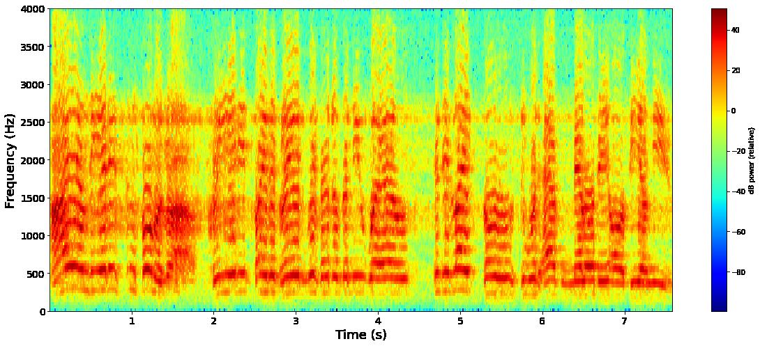 Short tutorial for training a RNN for speech recognition