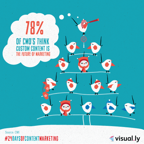 24 Days of Content Marketing: