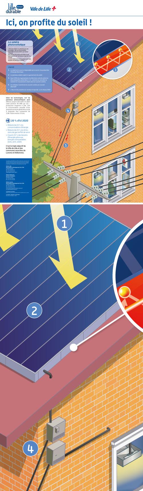 """Ville de Lille / Dalkia : affiche pédagogique """"Photovoltaïque"""" © Sous Tous les Angles"""