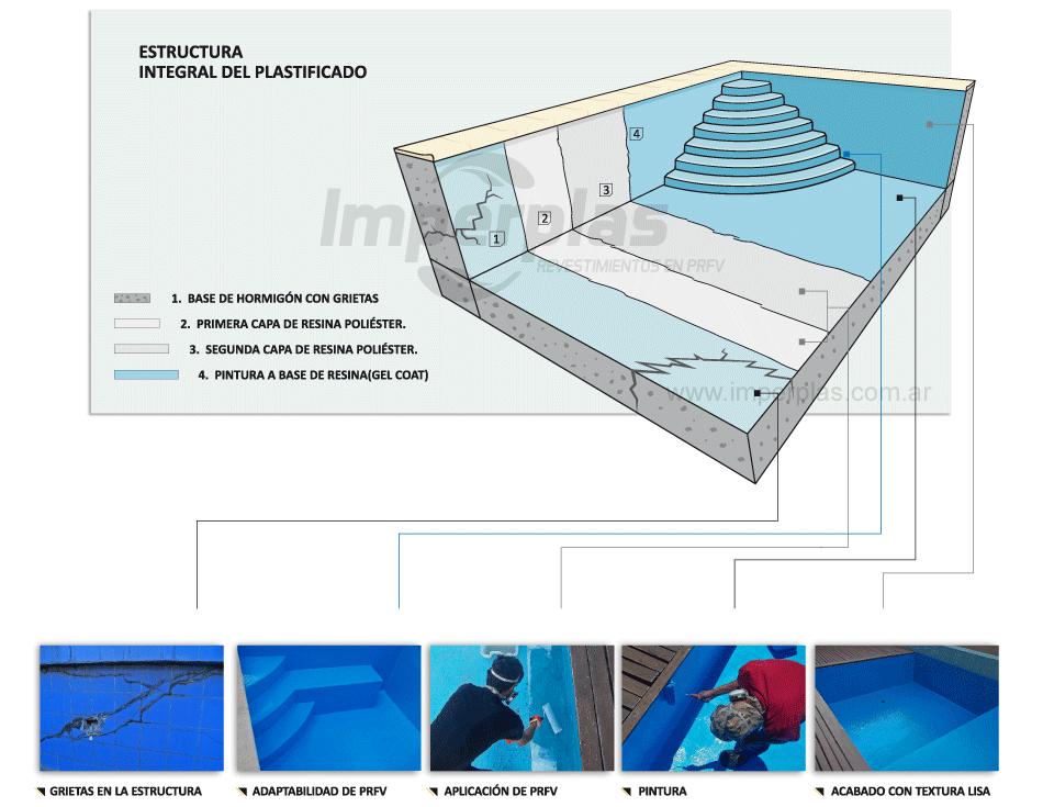 Imperplas argentina plastificado de piscinas reparacion for Revestimientos de piscinas